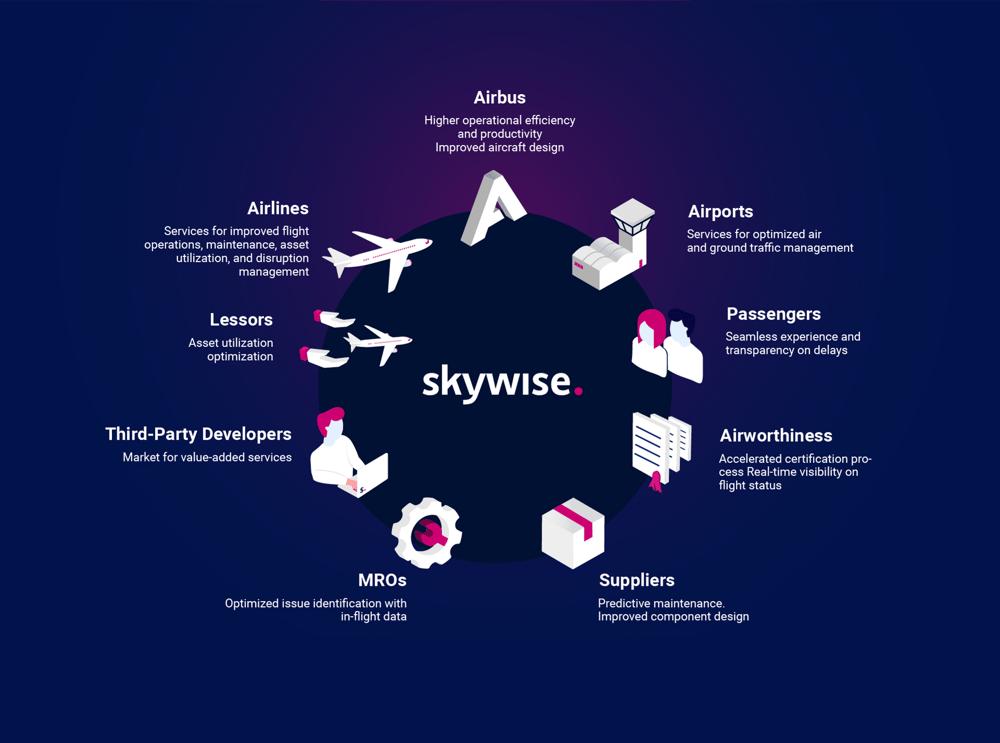 Airbus-Skywise-aviation-data-platform