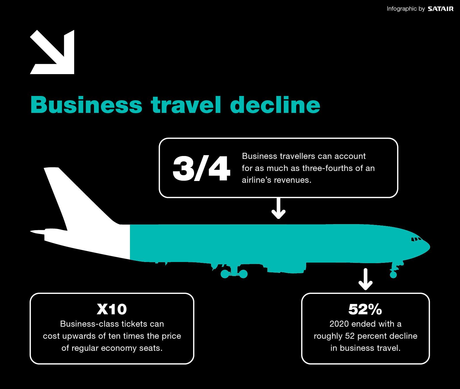 Business travel decline (1)