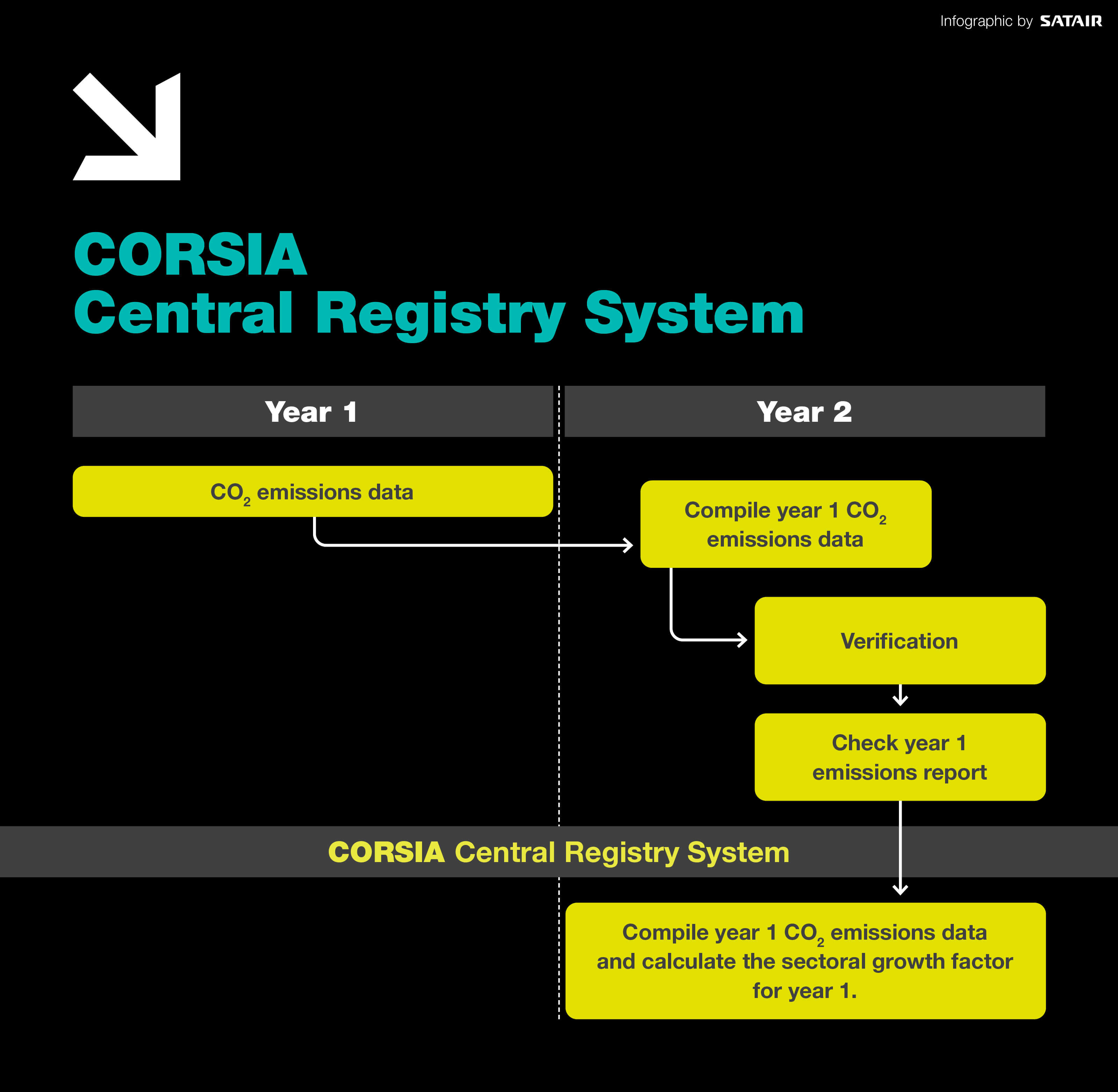 CORSIA Central Registry System
