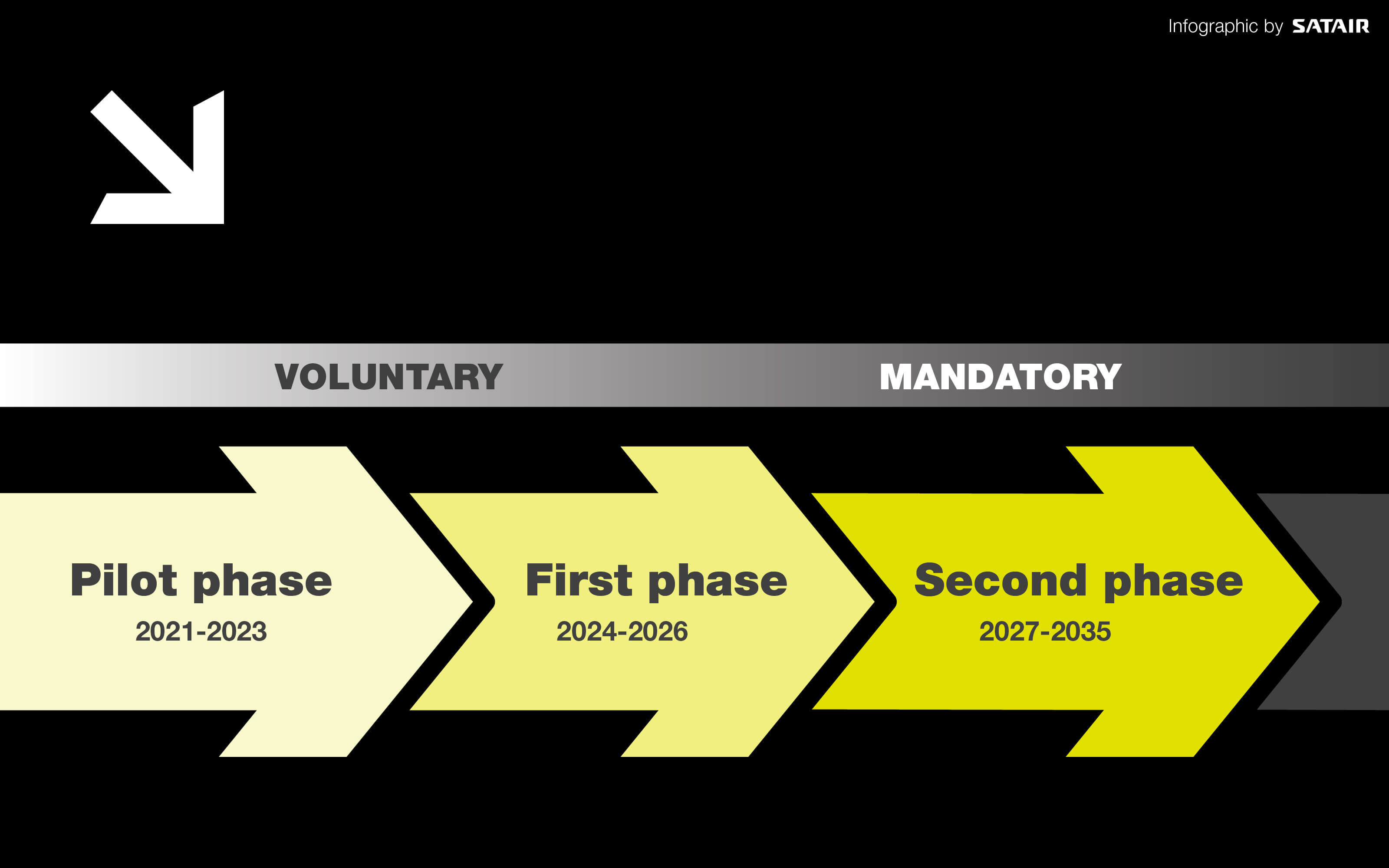 CORSIA phases: Pilot 2021-23, First phase, 2024-26, Second phase, 2027-35