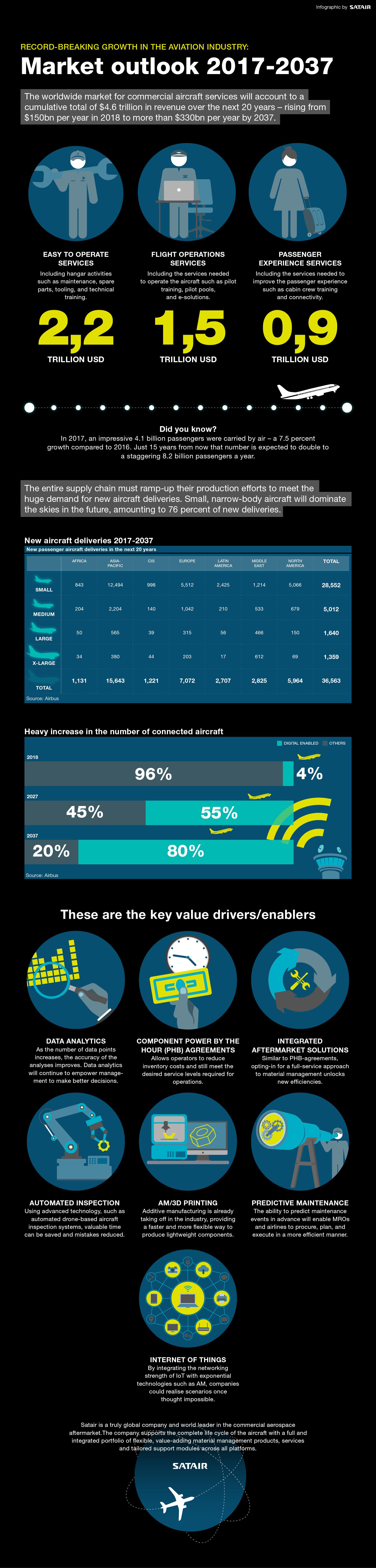 Satair_infografik02