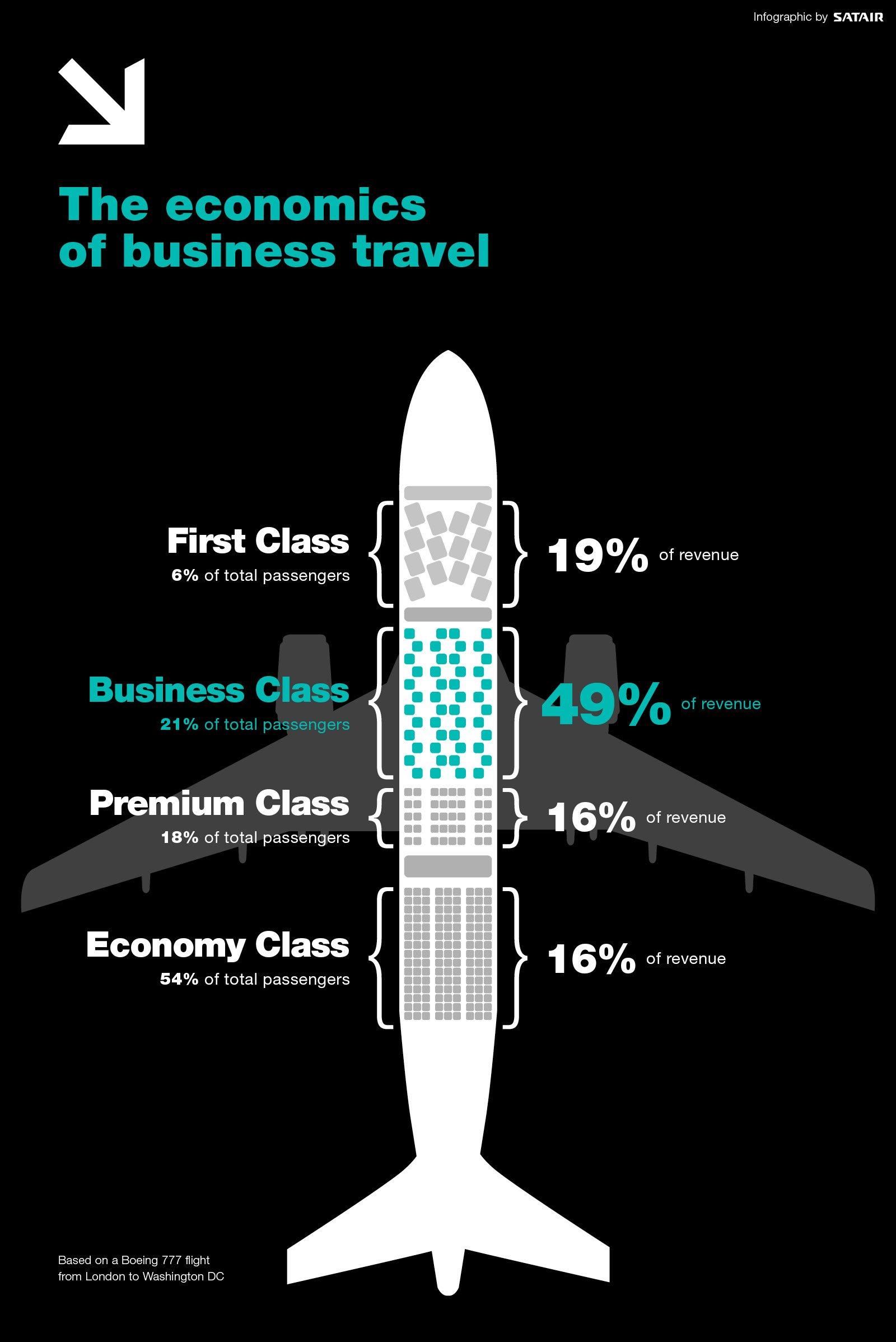 The economics of business travel (1)